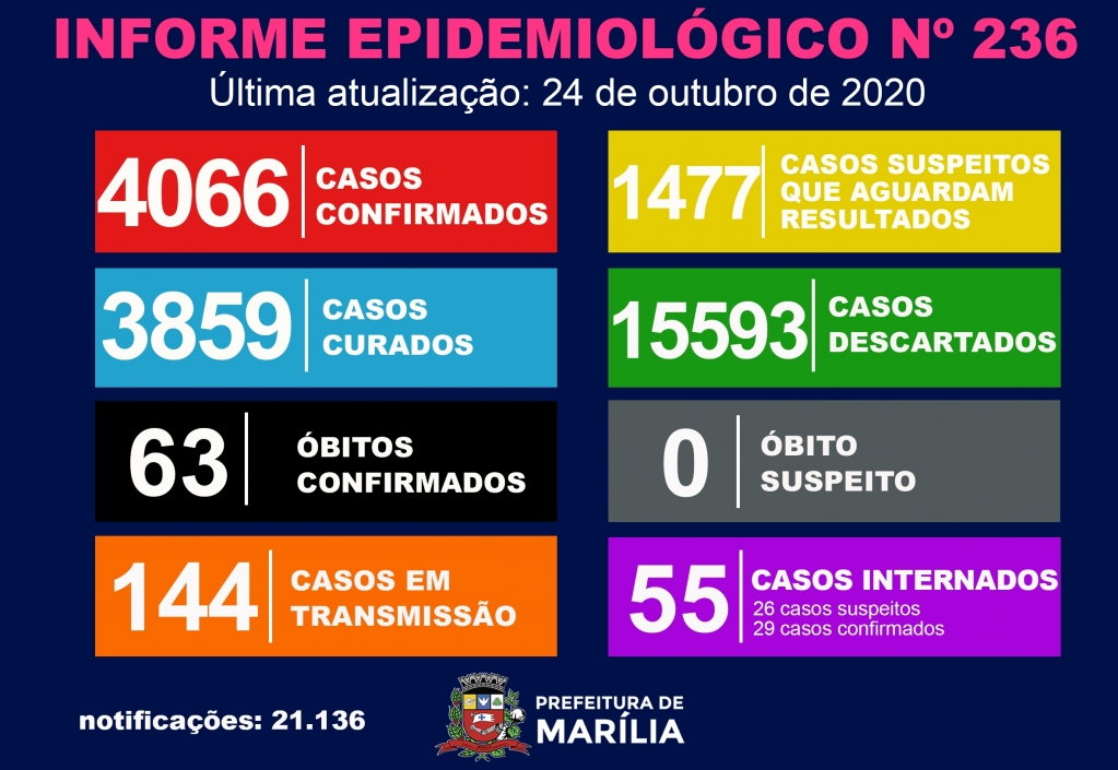 Giro Marília -Marília tem 32 novos casos de Covid; 55 leitos ocupados em hospitais