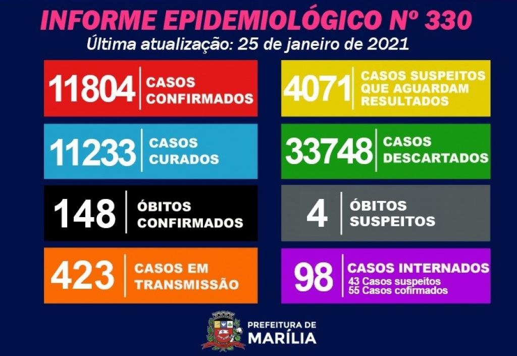 Giro Marília -Marília tem três óbitos por Covid, 428 novos casos e pico de testes represados