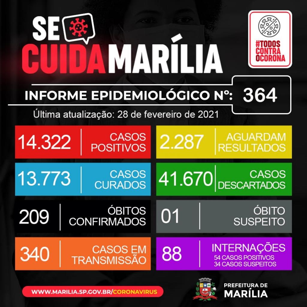 Giro Marília -Covid - Cidade chega a 209 mortos e tem 88 pacientes em hospitais