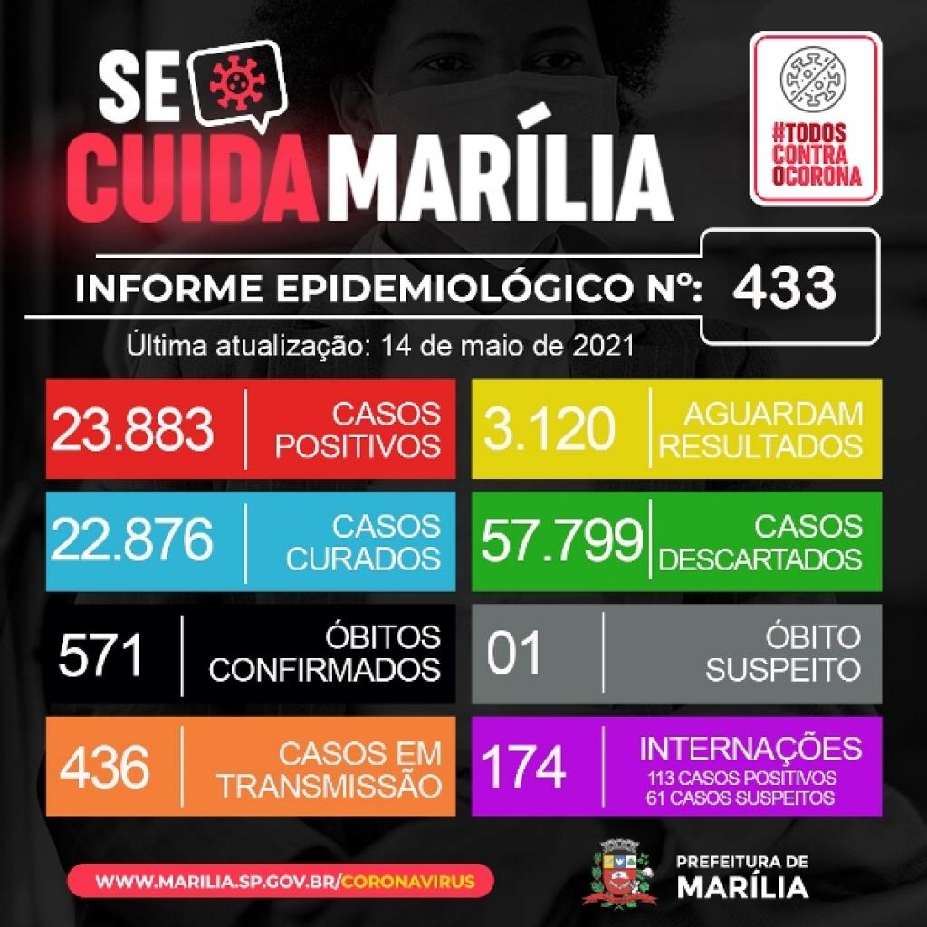 Giro Marília -Marília registra seis óbitos e 114 novos casos de Covid; 174 internados