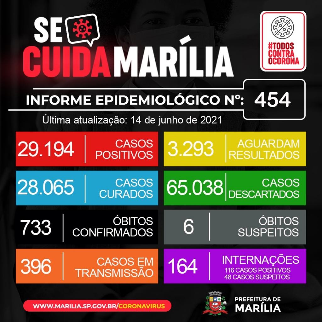 Giro Marília -Marília registra mais 21 mortes por Covid, homem de 24 anos, com Down, entre vítimas