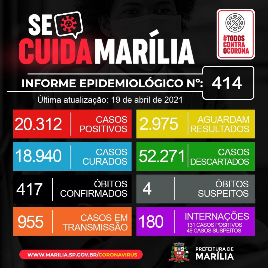Giro Marília -Marília tem 12 óbitos por Covid após apagão em dados, abril soma 102 mortes