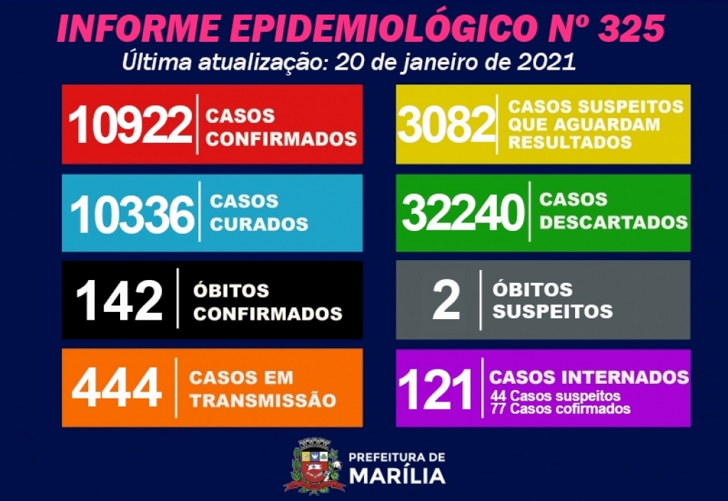 Giro Marília -Marília tem mais duas mortes por Covid e 191 casos positivos de coronavírus