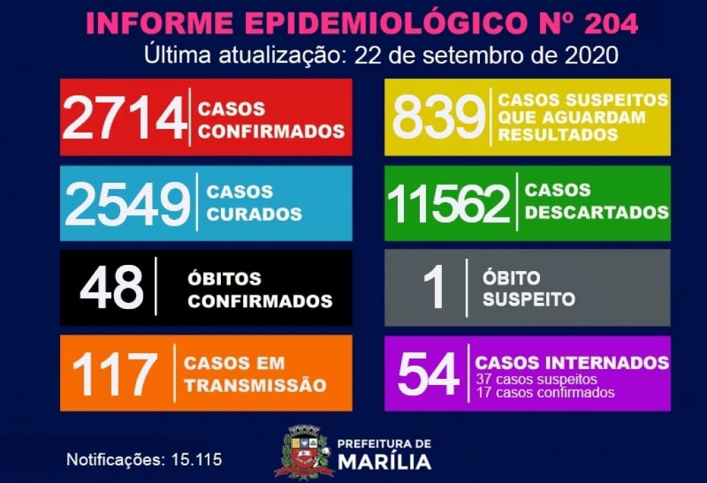 Giro Marília -Marília registra 59 casos de Covid em 24 horas; 54 internados