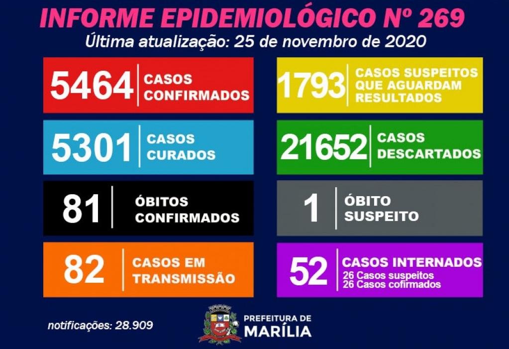 Giro Marília -Marília registra 60 casos de Covid em 24h; tem 1.793 suspeitas