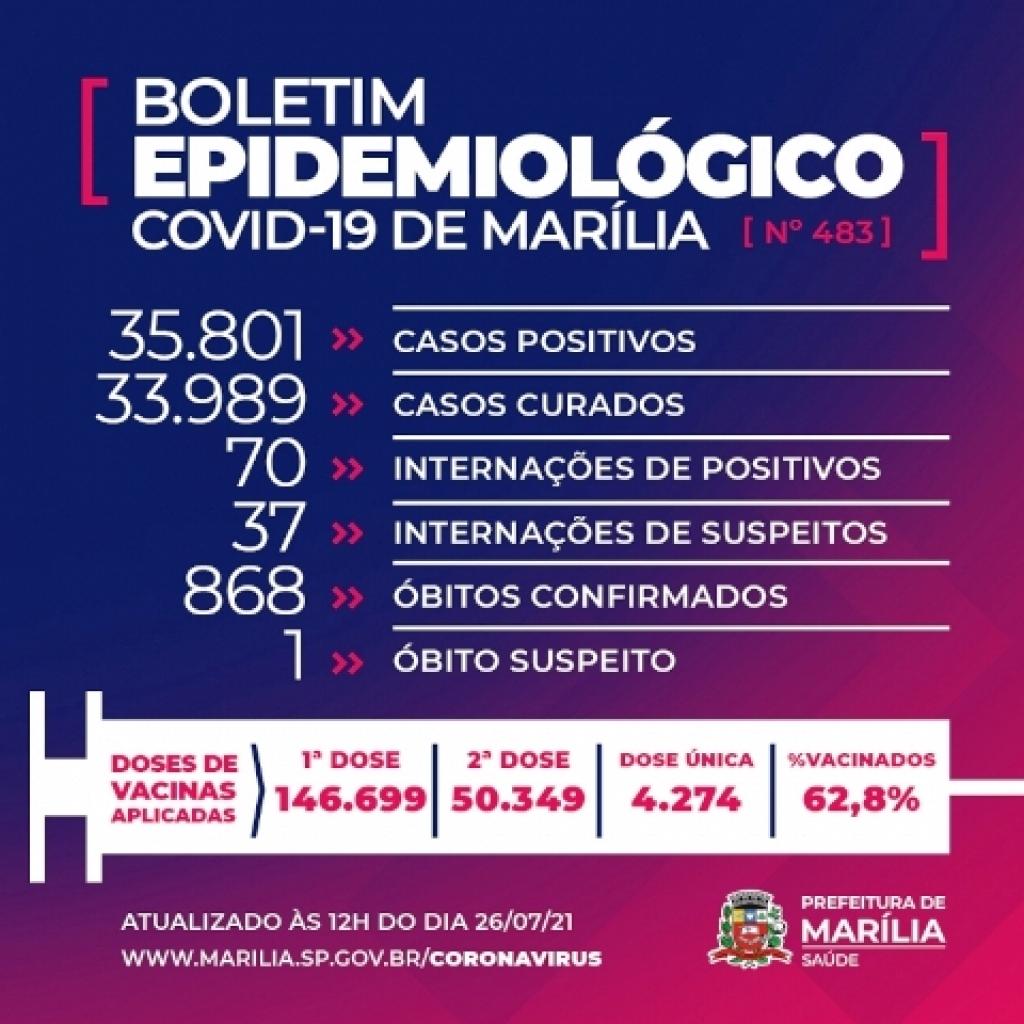 Giro Marília -Marília tem sete mortes por Covid e 1.824 novos casos no acumulado do final de semana