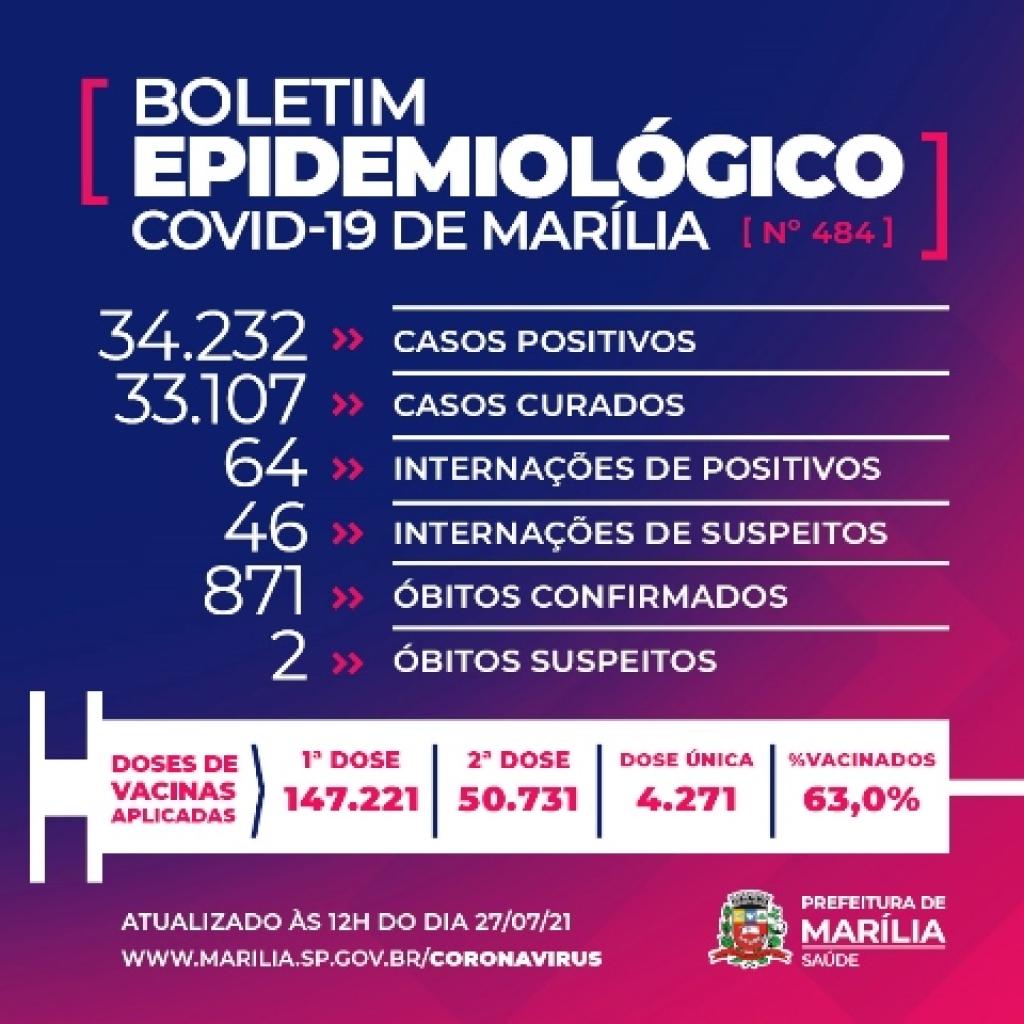 Giro Marília -Marília tem mais três mortes por Covid; atualização reduz número de casos positivos