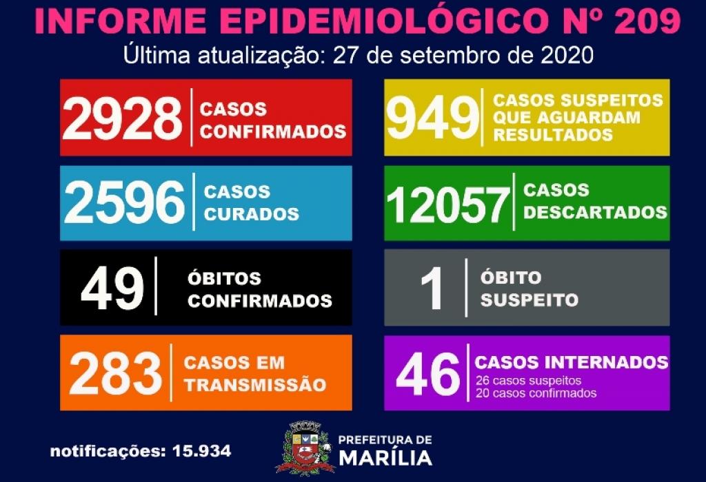 Giro Marília -Saúde registra 28 casos de coronavírus em 24 horas; 46 internados
