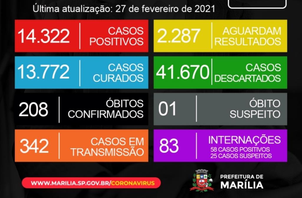 Giro Marília -Marília tem 68 novos casos confirmados de Covid; 83 pessoas em hospitais