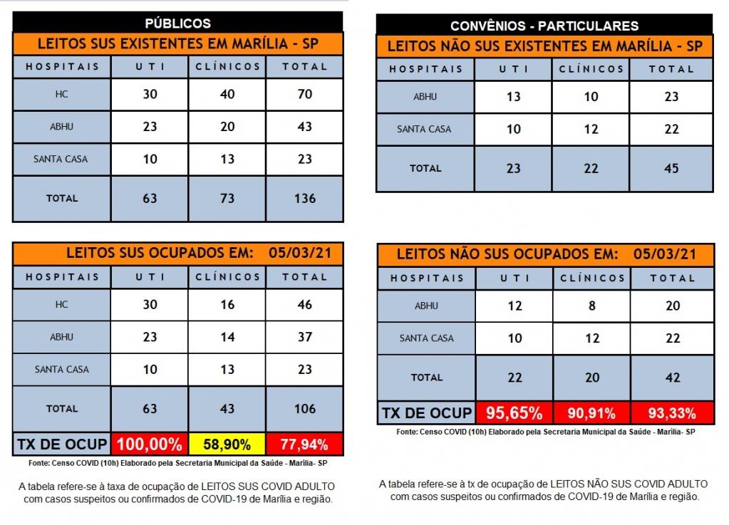 Giro Marília -Marília usa 100% de UTIs SUS com 3 novos leitos do HBU; não conta novas vagas HC