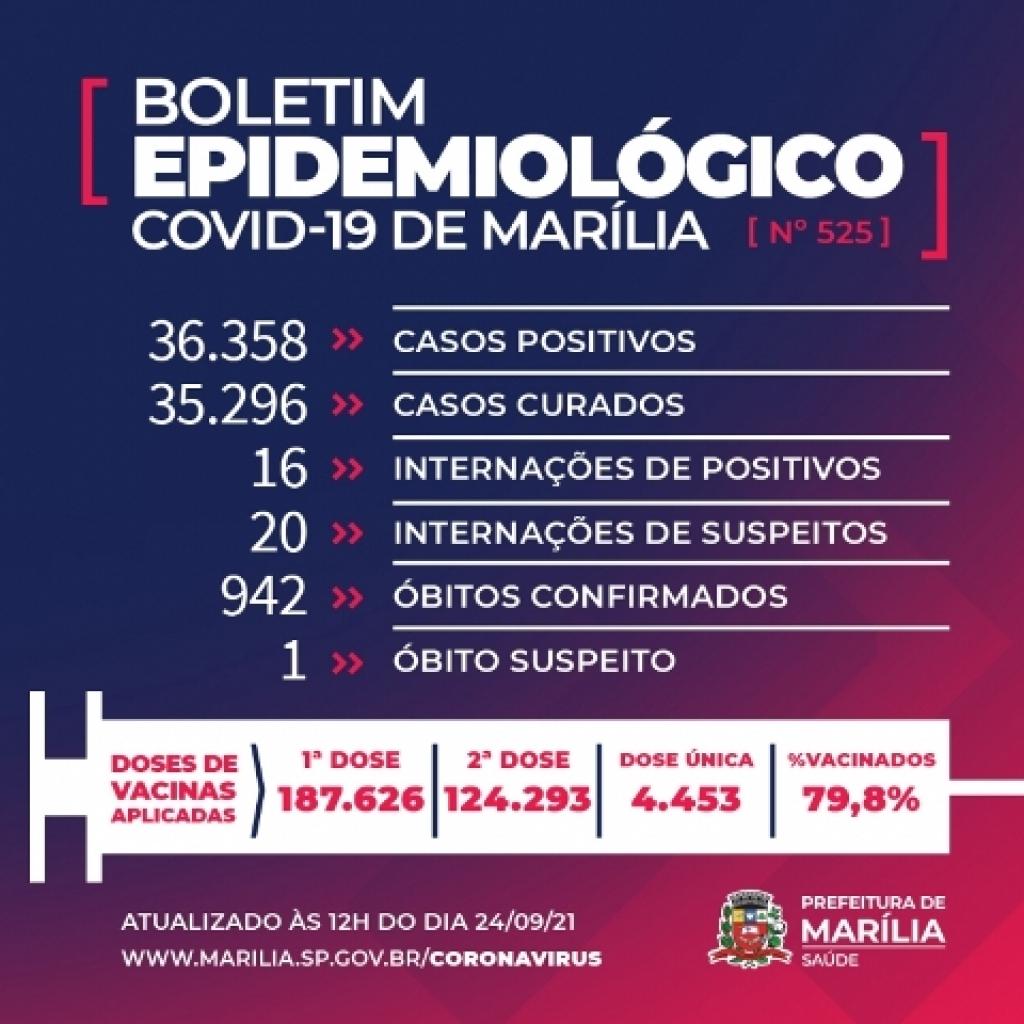 Giro Marília -Marília tem mais três óbitos por Covid; homem de 101 anos entre as vítimas