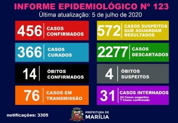 Giro Marília -Marília atinge 456 casos de Covid e investiga novo óbito: 4 em análise