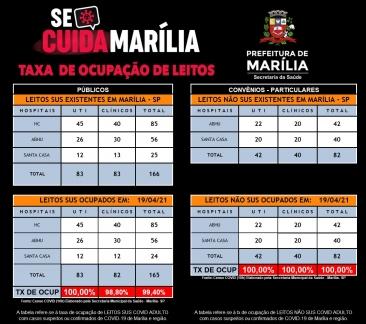 Giro Marília -  Marília tem 98% de uso em enfermarias Covid,  já transferiu quadros mais leves