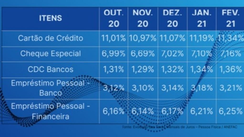 Giro Marília -Aumento de 0,94% nas taxas dos empréstimos nos últimos 3 meses